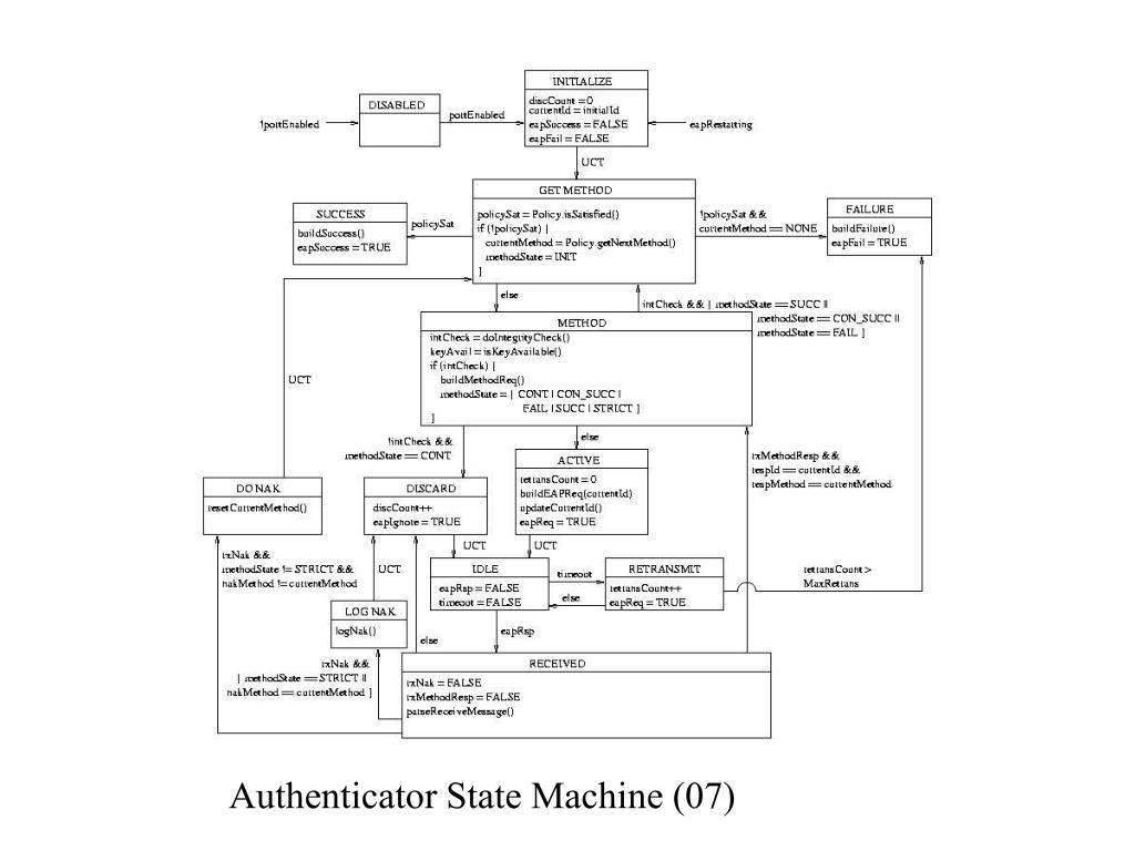 Authenticator State Machine (07)