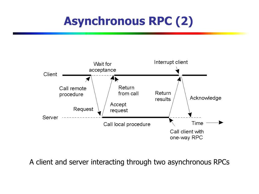 Asynchronous RPC (2)