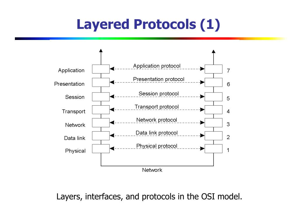 Layered Protocols (1)