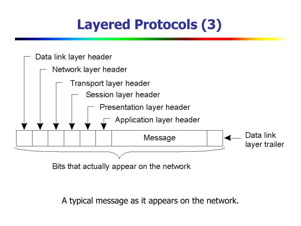 Layered Protocols (3)