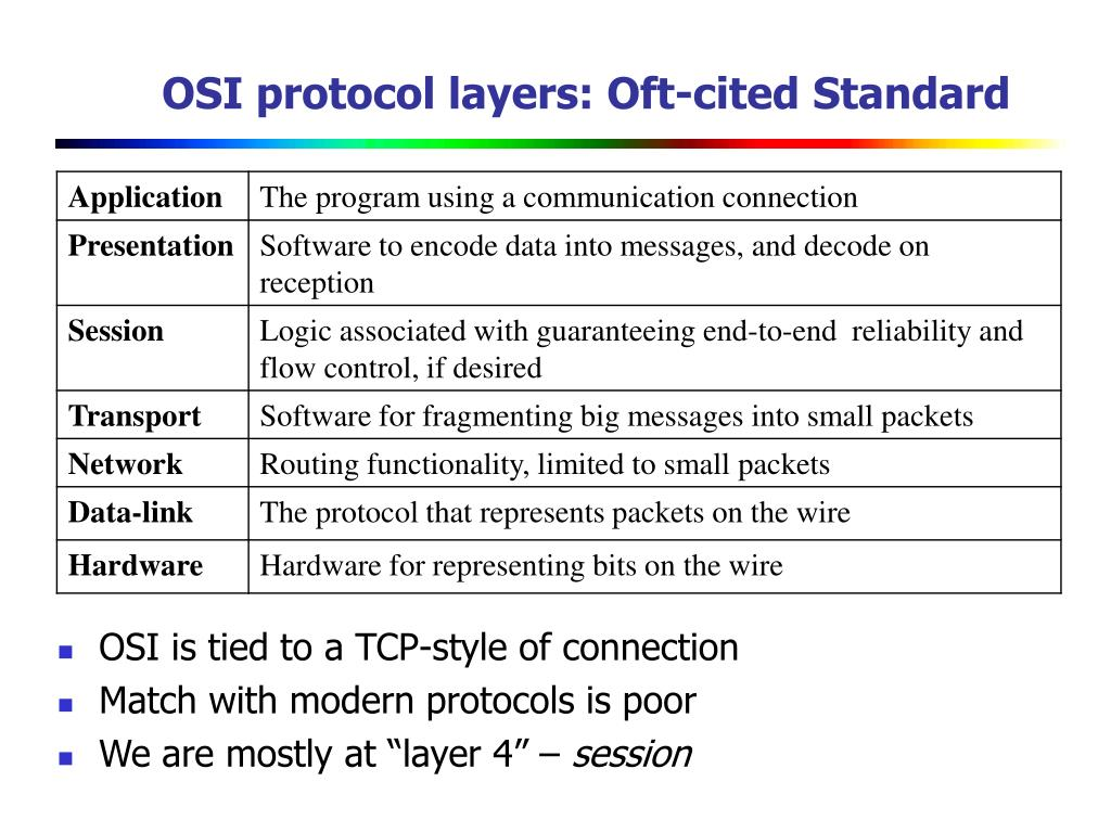 OSI protocol layers: Oft-cited Standard