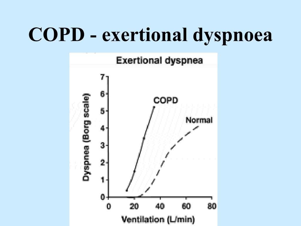 COPD - exertional dyspnoea