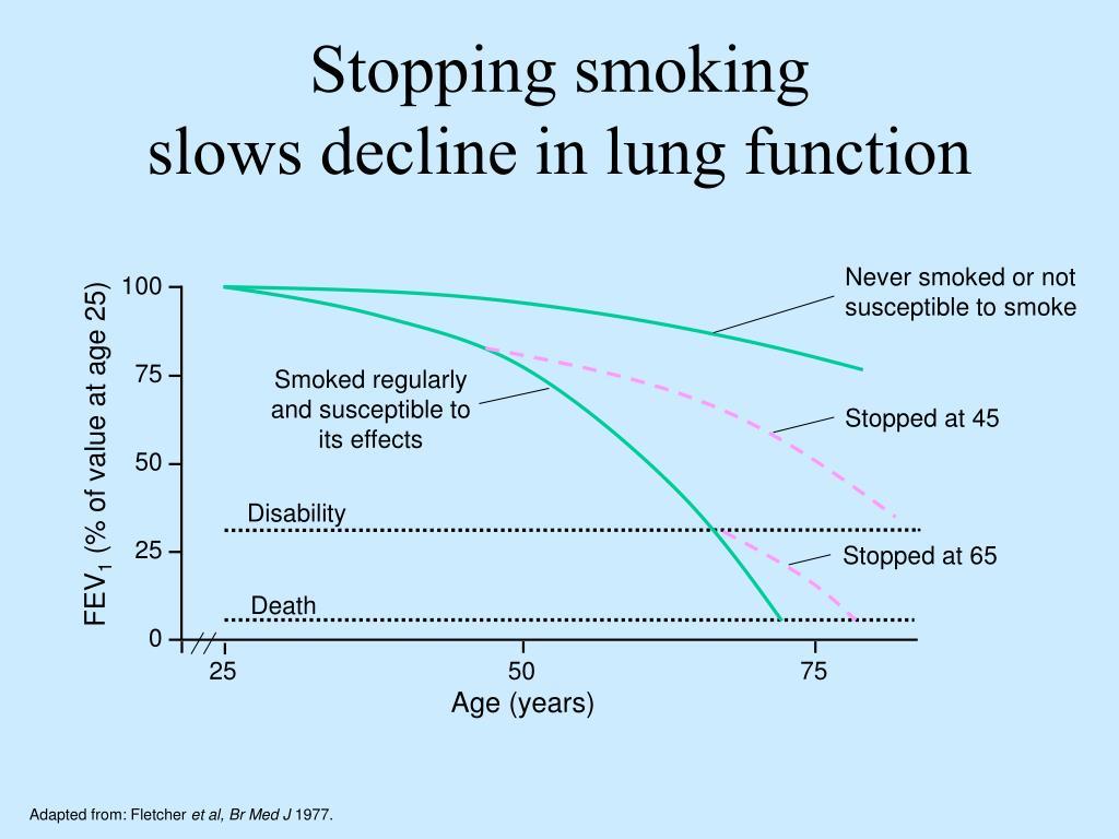 Stopping smoking