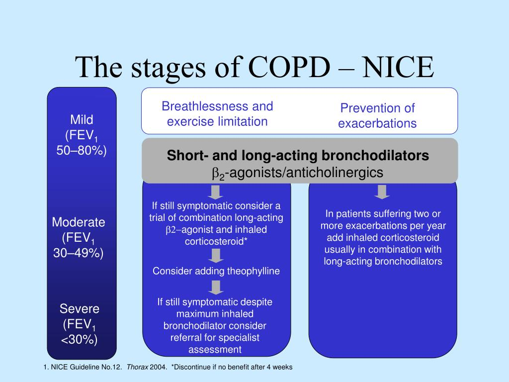 The stages of COPD – NICE