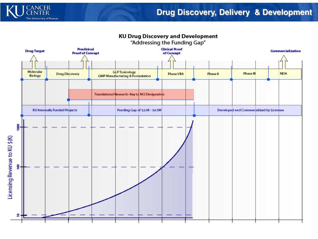 Drug Discovery, Delivery  & Development