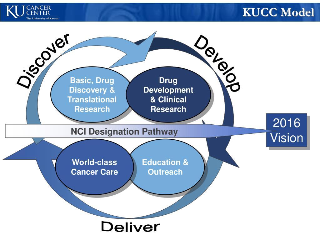 KUCC Model