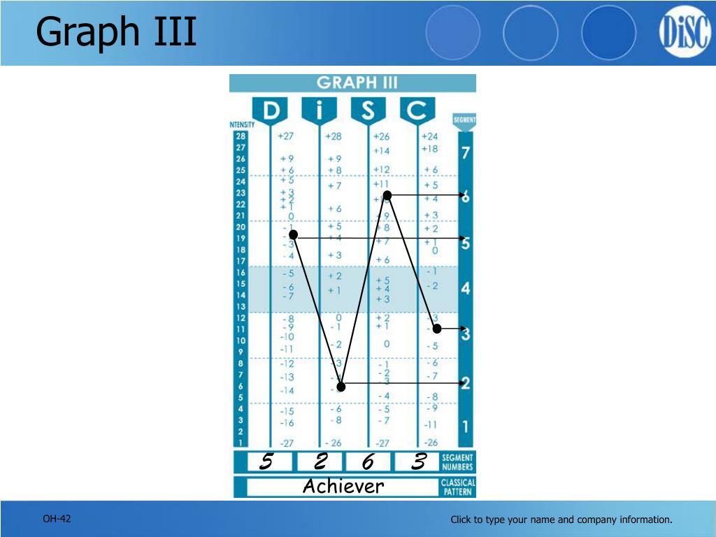 Graph III