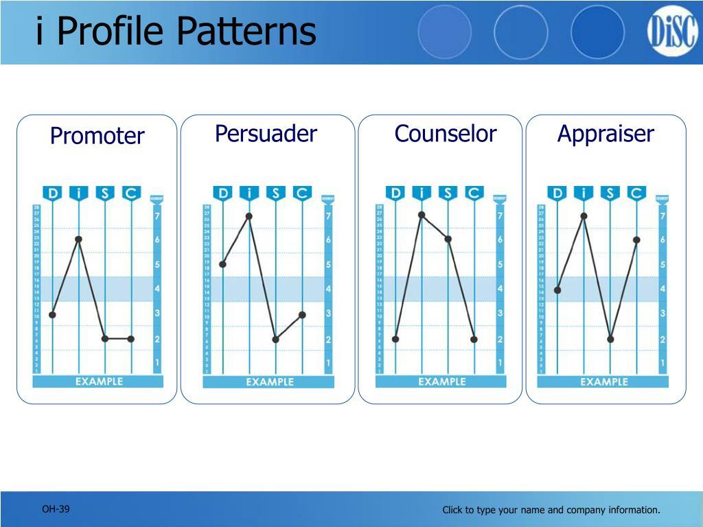i Profile Patterns