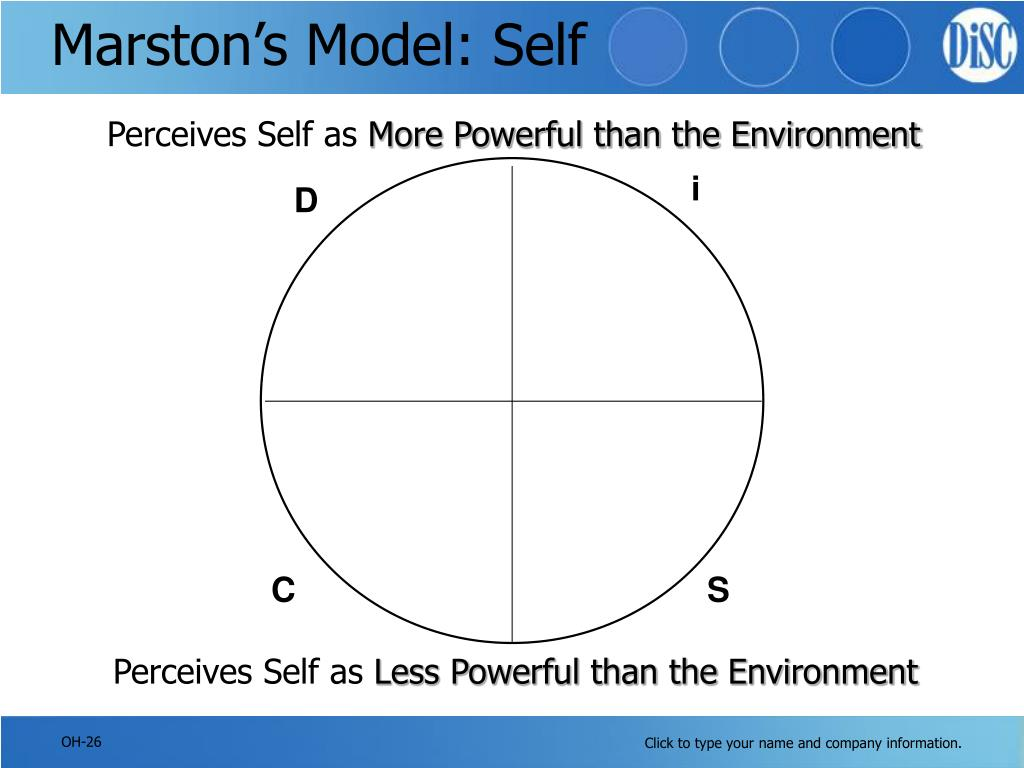 Marston's Model: Self