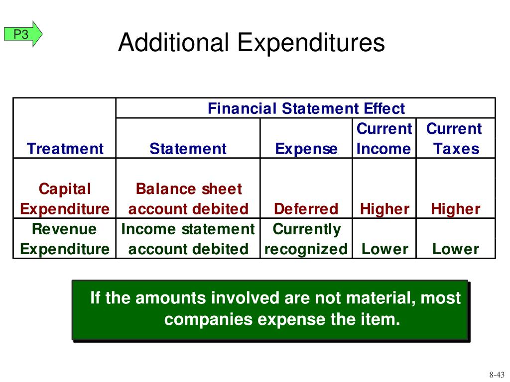 If the amounts involved are not material, most companies expense the item.