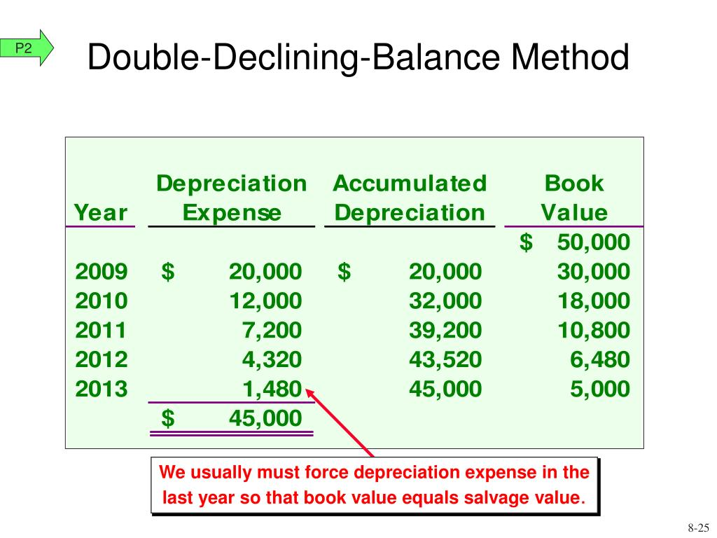 We usually must force depreciation expense in the