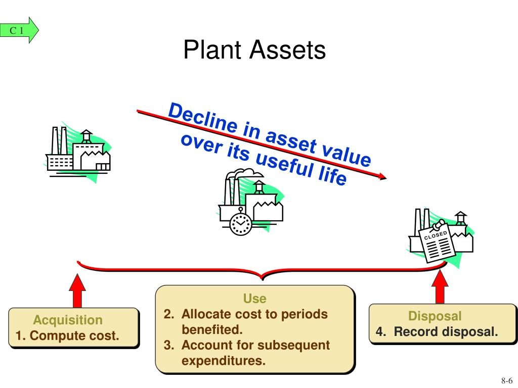 Decline in asset value over its useful life