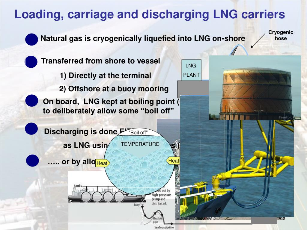Loading, carriage and discharging LNG carriers
