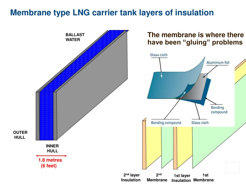 Membrane type LNG carrier tank layers of insulation