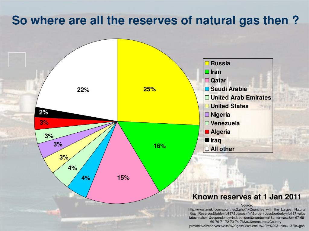 So where are all the reserves of natural gas then ?