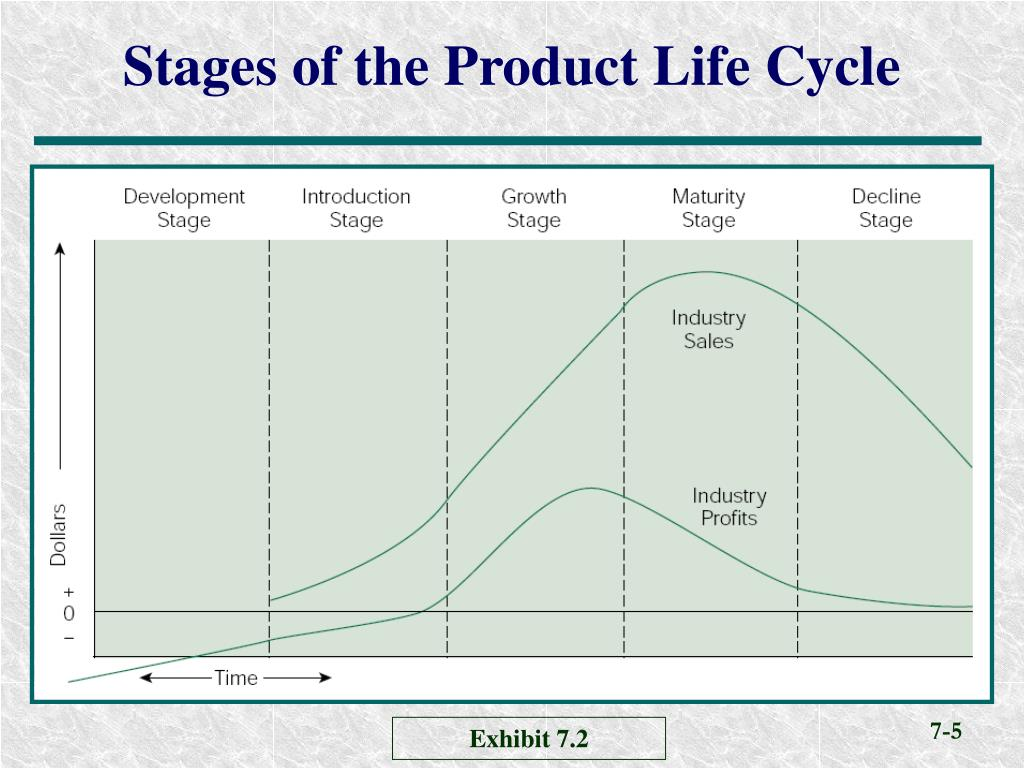 product stages The product life cycle contains five distinct stagesfor the four stages introduction, growth, maturity and decline, we can identify specific product life cycle strategies.