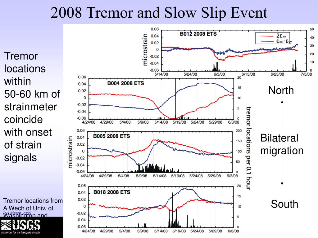 2008 Tremor and Slow Slip Event