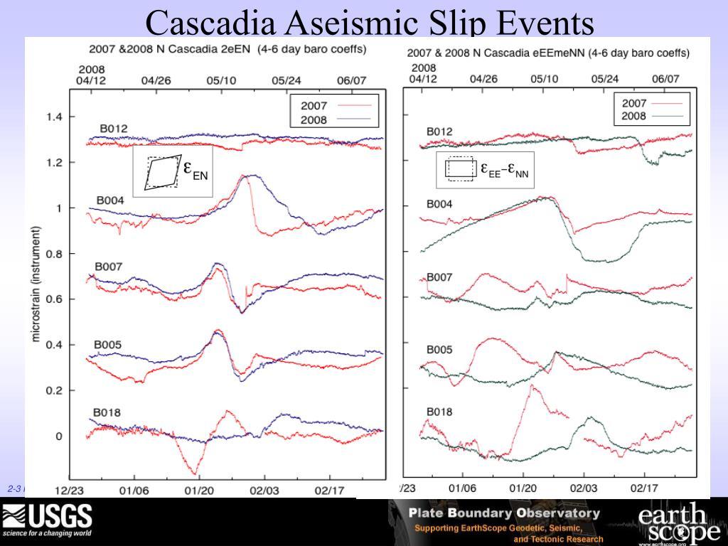 Cascadia Aseismic Slip Events