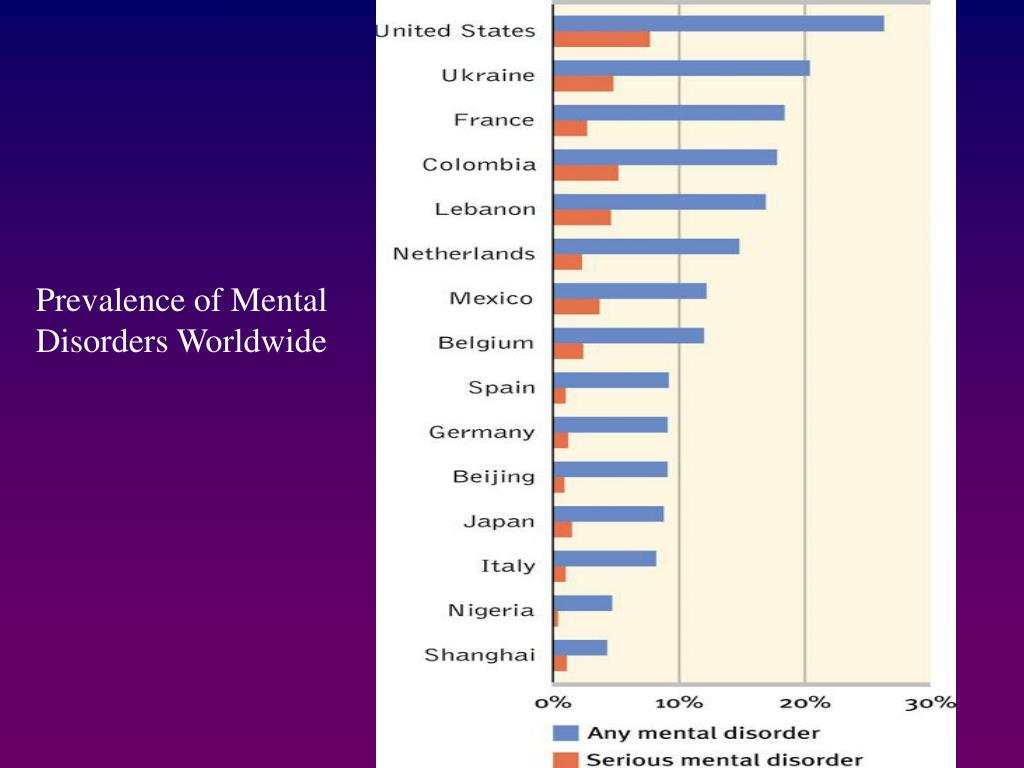 Prevalence of Mental Disorders Worldwide