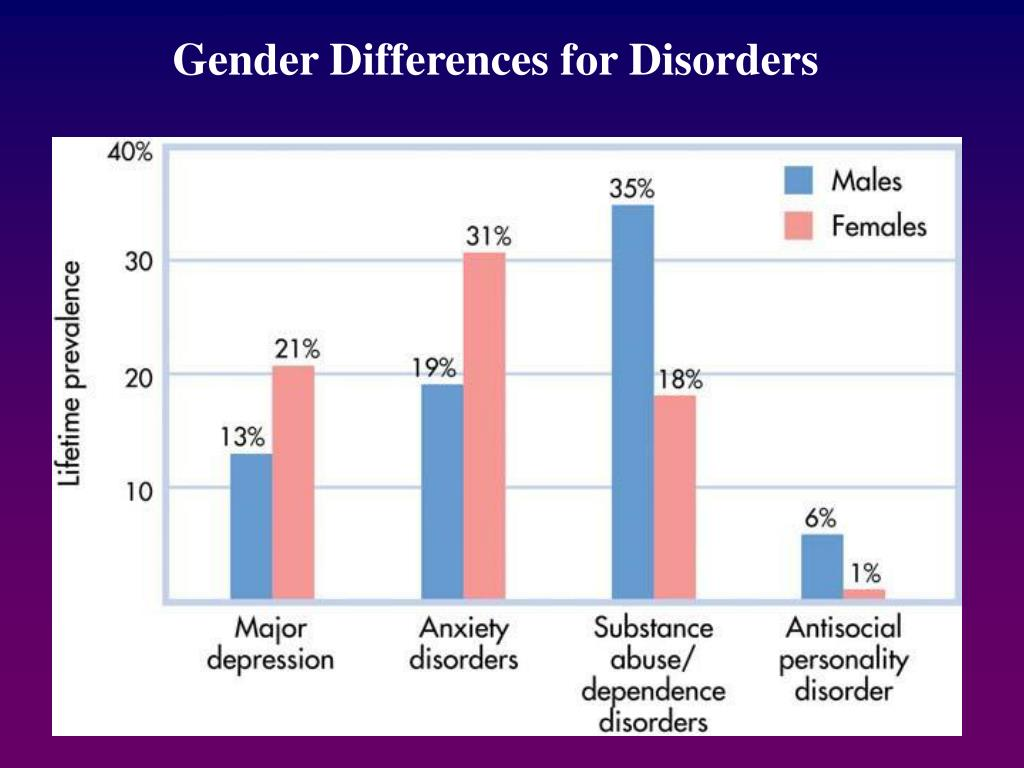 Gender Differences for Disorders