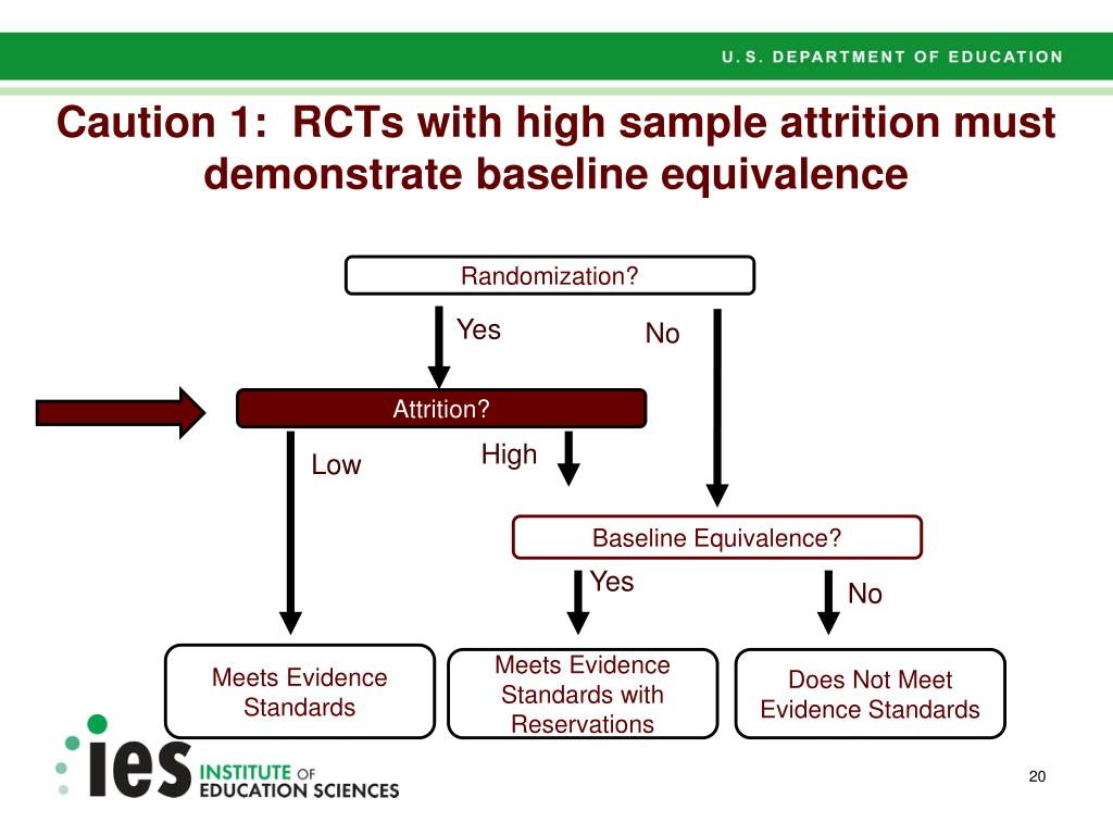 Caution 1:  RCTs with high sample attrition must demonstrate baseline equivalence