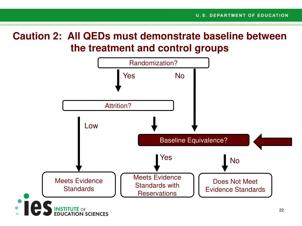 Caution 2:  All QEDs must demonstrate baseline between the treatment and control groups