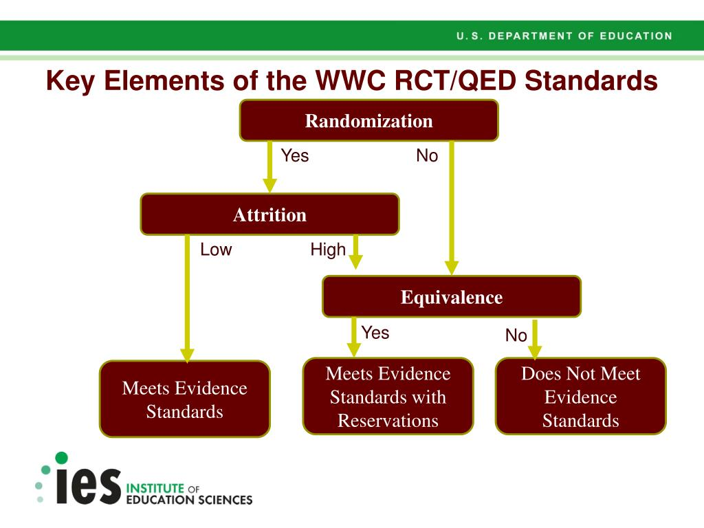 Key Elements of the WWC RCT/QED Standards