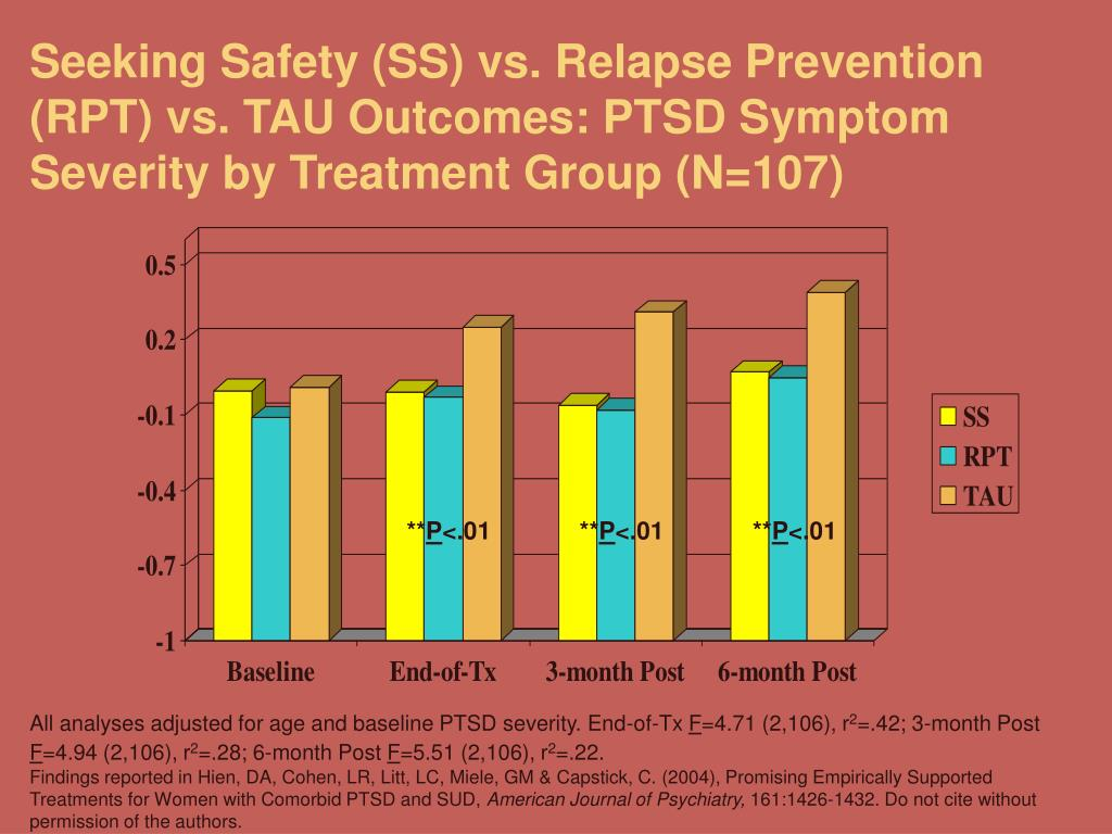 Seeking Safety (SS) vs. Relapse Prevention (RPT) vs. TAU Outcomes: PTSD Symptom Severity by Treatment Group (N=107)