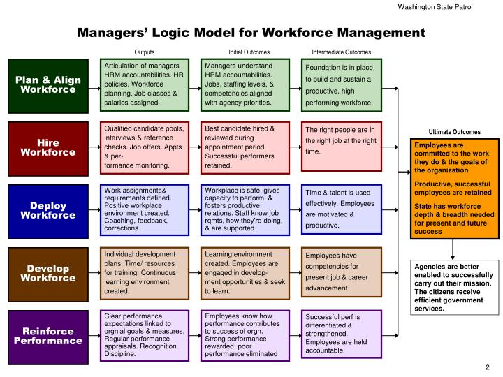 Managers logic model for workforce management