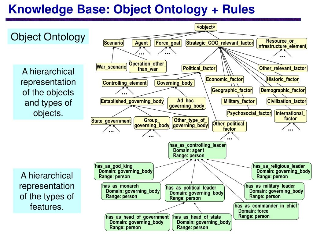 Knowledge Base: Object Ontology + Rules