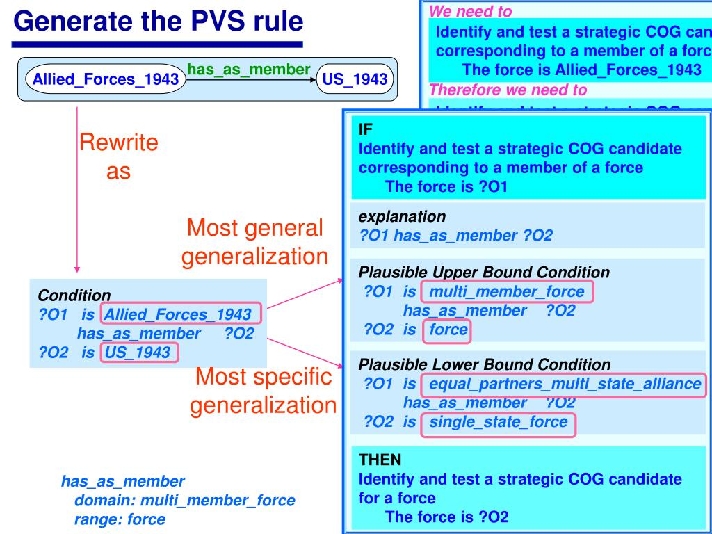 Generate the PVS rule