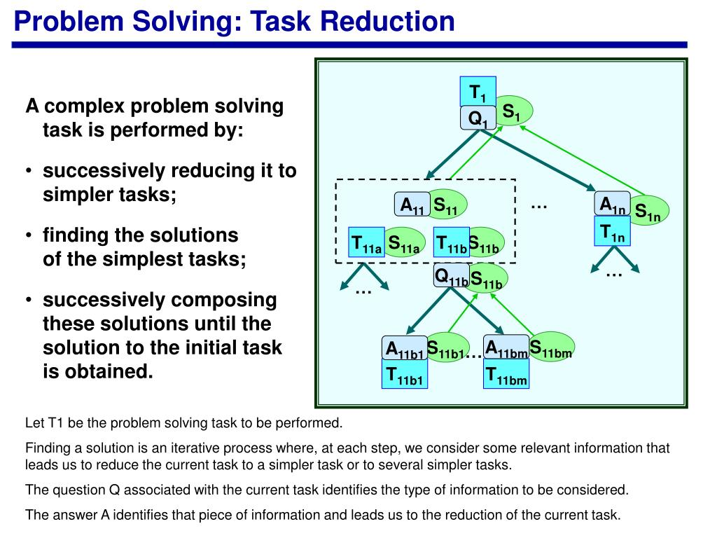 Problem Solving: Task Reduction