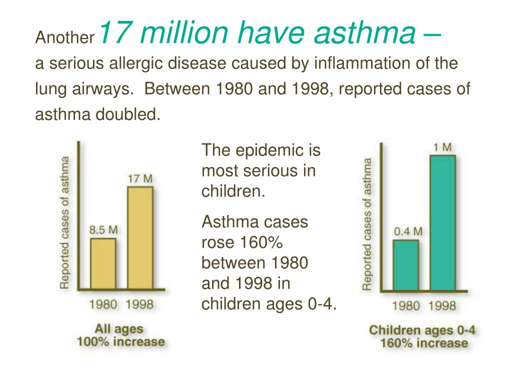 The epidemic is most serious in children.