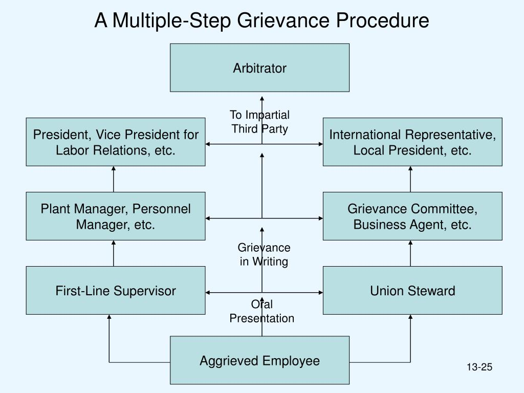 grievance management procedures