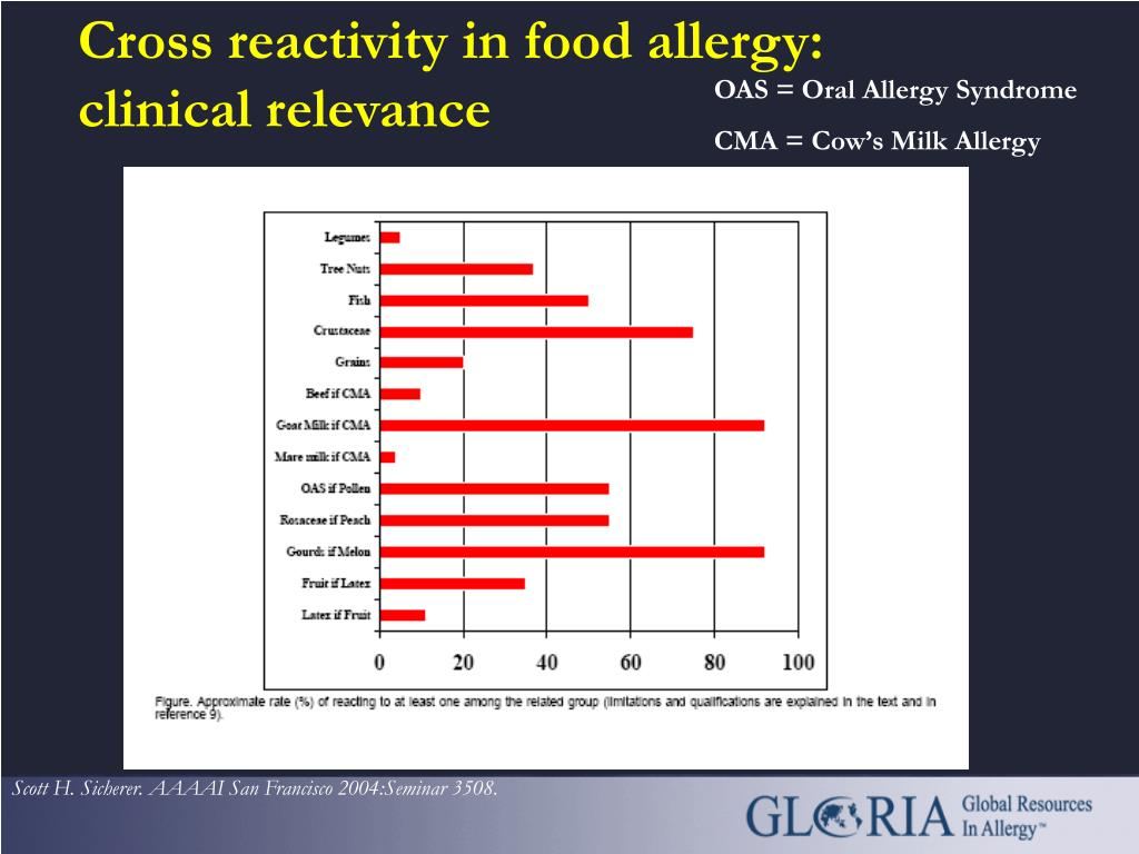 Cross reactivity in food allergy: