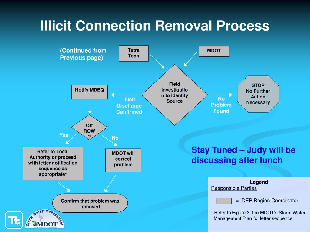 Illicit Connection Removal Process