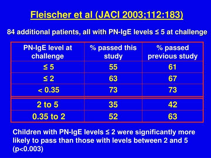 Fleischer et al (JACI 2003;112:183)