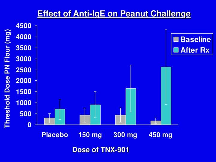 Effect of Anti-IgE on Peanut Challenge
