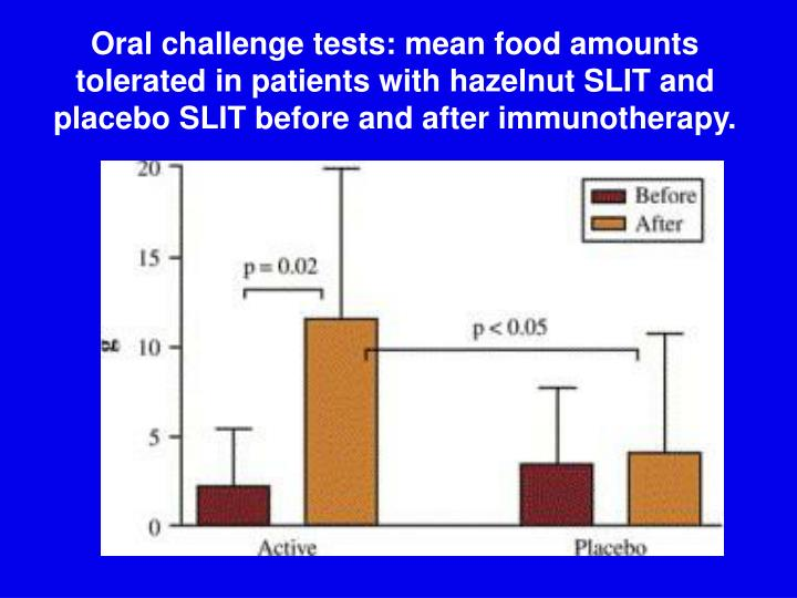Oral challenge tests: mean food amounts tolerated in patients with hazelnut SLIT and placebo SLIT before and after immunotherapy.