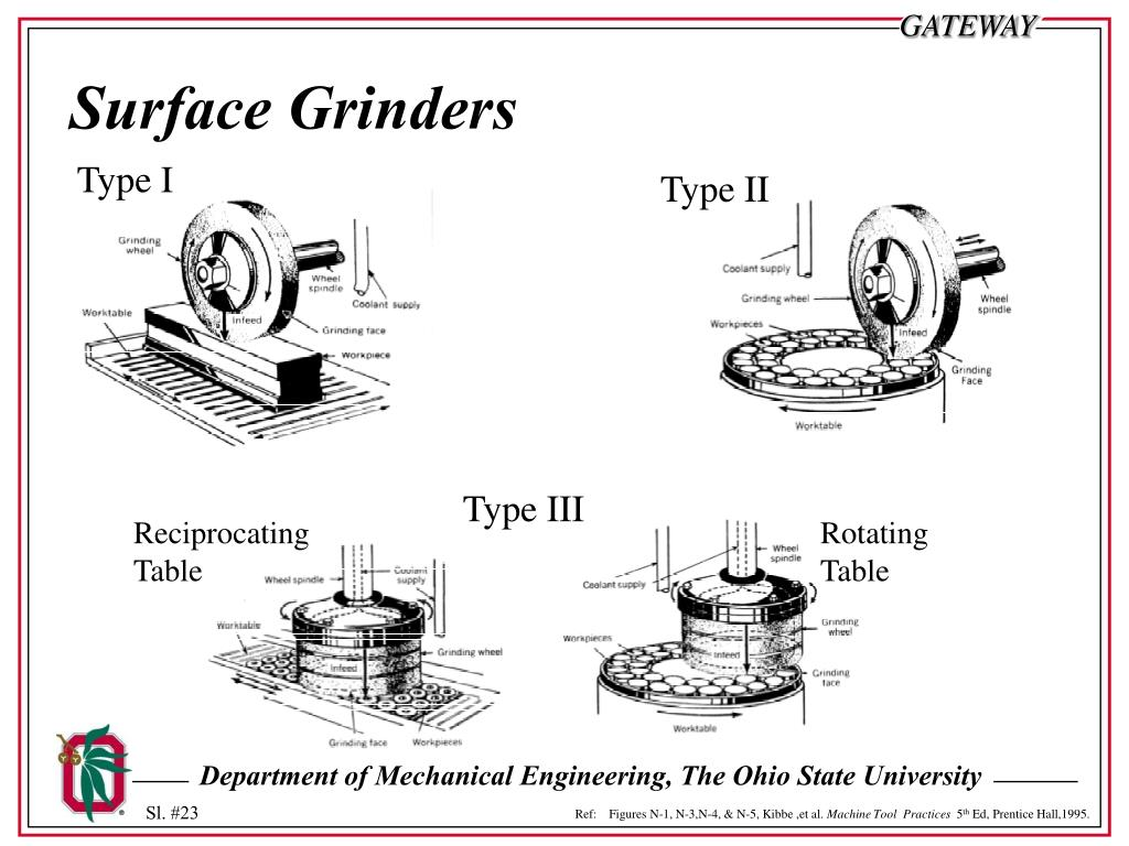 Surface Grinders