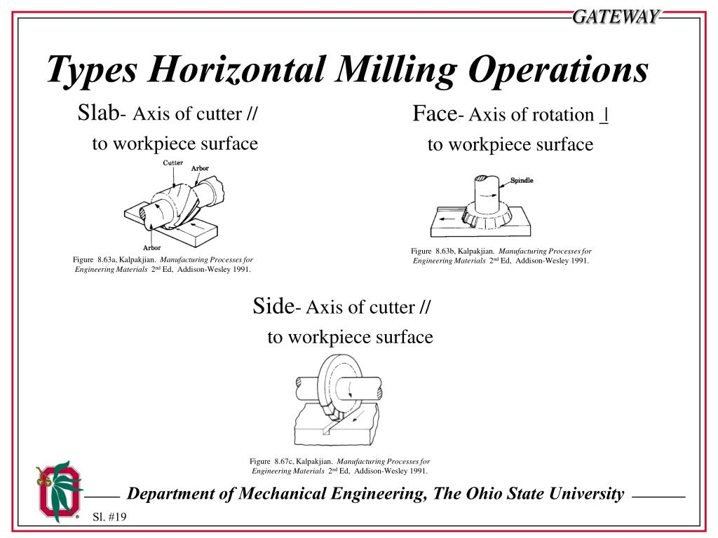 Types Horizontal Milling Operations