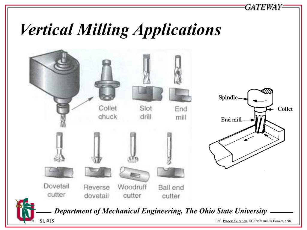 Vertical Milling Applications