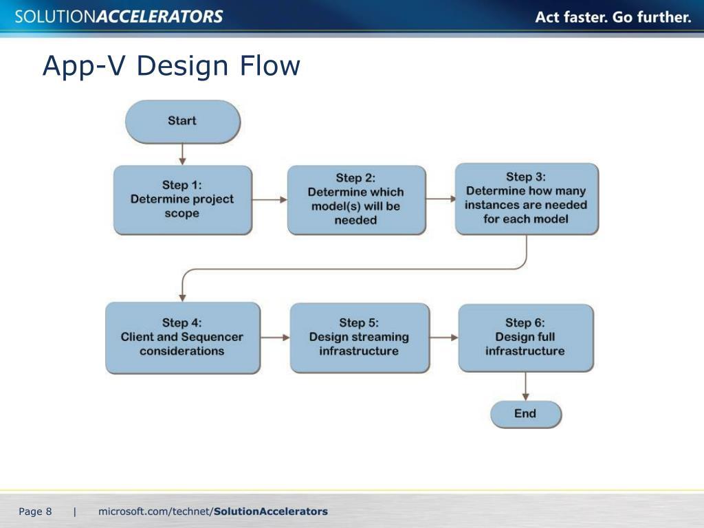 App-V Design Flow