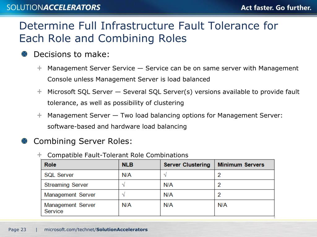 Determine Full Infrastructure Fault Tolerance for Each Role and Combining Roles