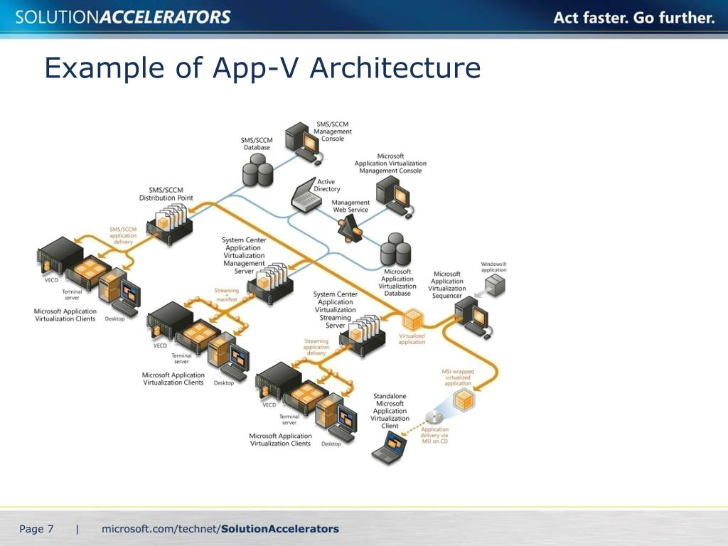 Example of App-V Architecture