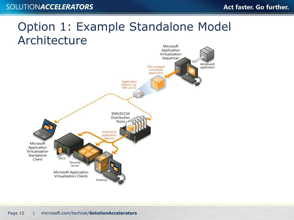 Option 1: Example Standalone Model Architecture