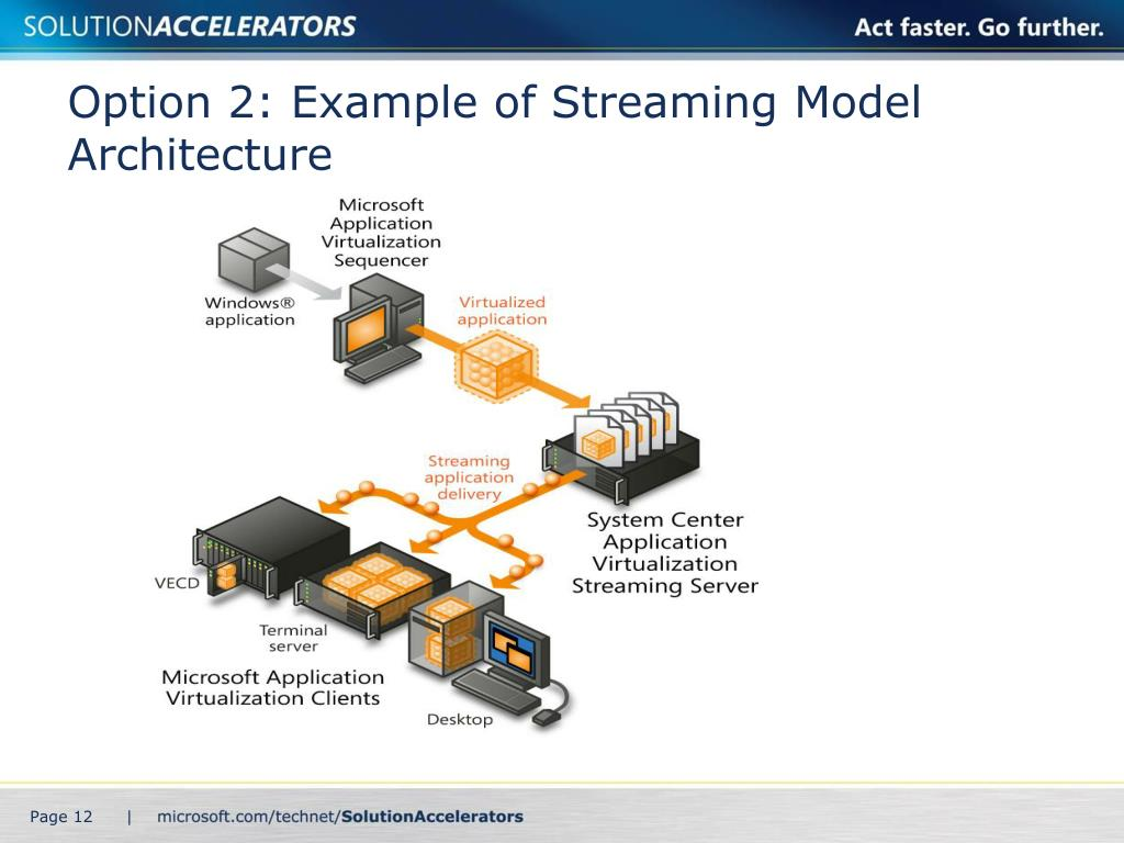Option 2: Example of Streaming Model Architecture