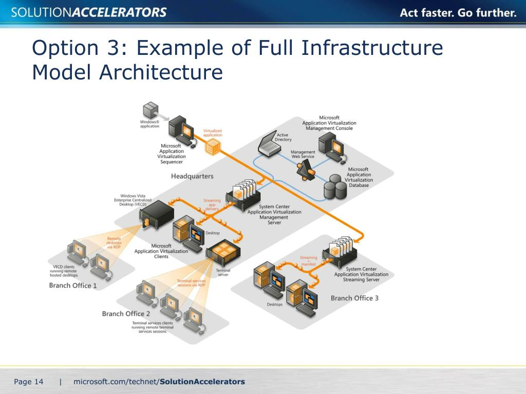 Option 3: Example of Full Infrastructure Model Architecture