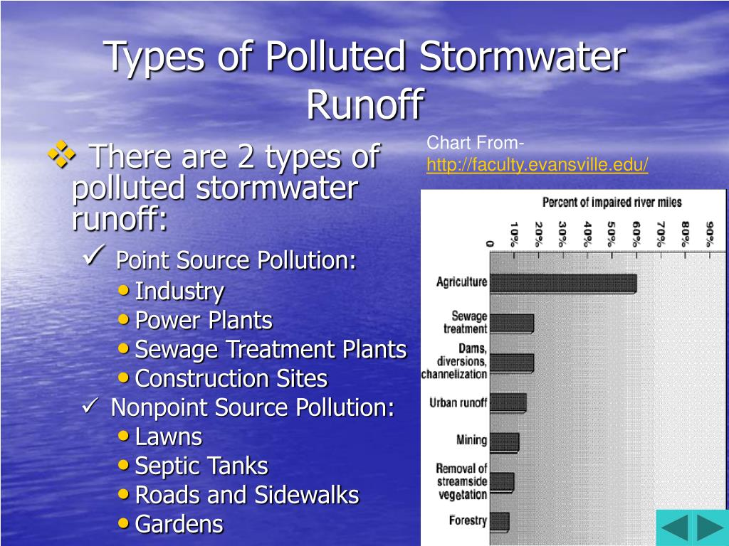 Types of Polluted Stormwater Runoff