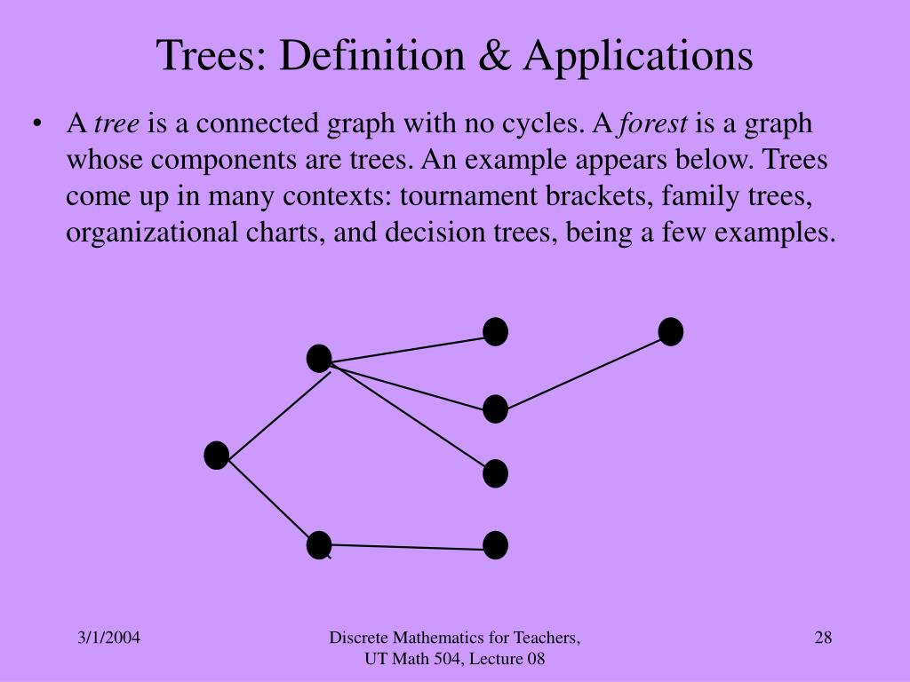 Trees: Definition & Applications